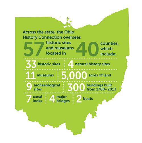 OHC_Ohio-Stats_150915-(2)